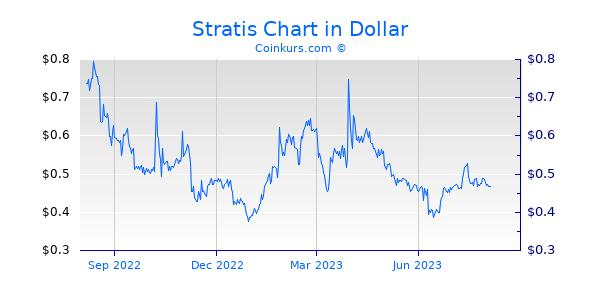 Stratis Chart 1 Jahr