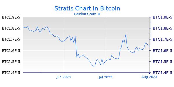 Stratis Chart 3 Monate