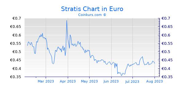 Stratis Chart 6 Monate