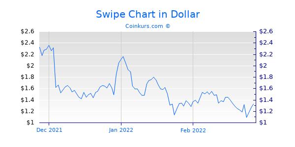 Swipe Chart 3 Monate