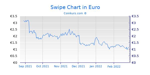 Swipe Chart 6 Monate