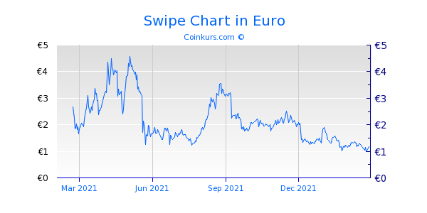 Swipe Chart 1 Jahr