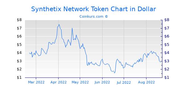 Synthetix Network Token Chart 6 Monate