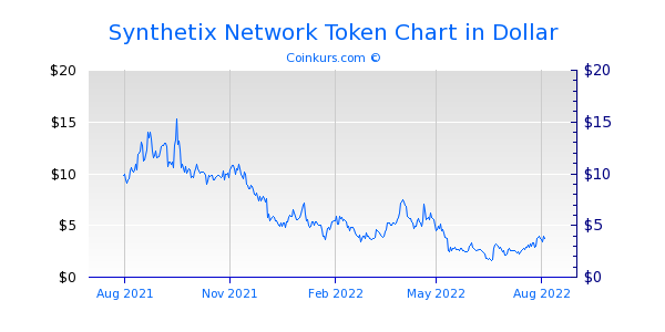 Synthetix Network Token Chart 1 Jahr