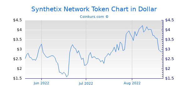 Synthetix Network Token Chart 3 Monate
