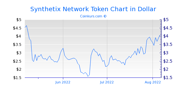 Synthetix Network Token Chart 3 Monate