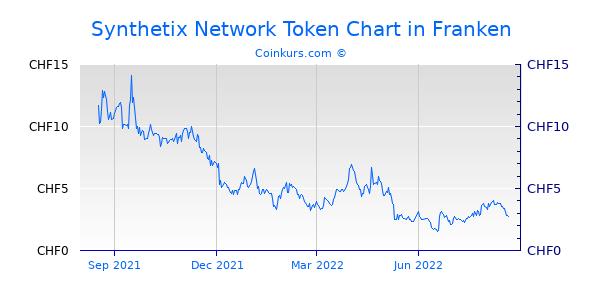 Synthetix Network Token Chart 1 Jahr