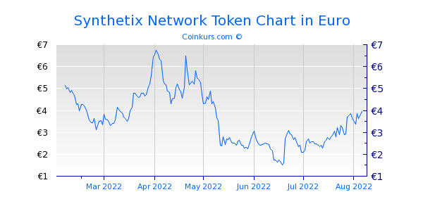 Synthetix Network Token Chart 6 Monate