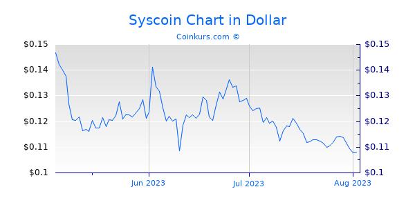 Syscoin Chart 3 Monate
