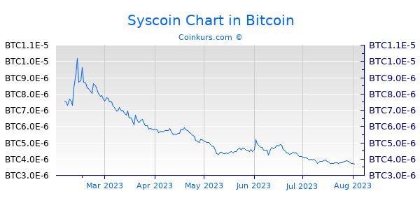 Syscoin Chart 6 Monate