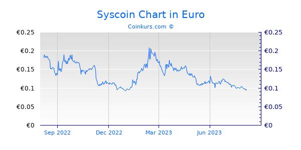 Syscoin Chart 1 Jahr