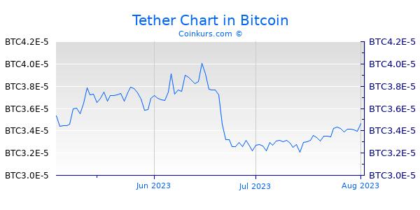 Tether Chart 3 Monate
