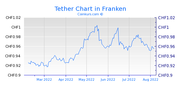 Tether Chart 6 Monate