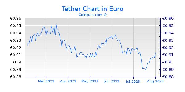 Tether Chart 6 Monate