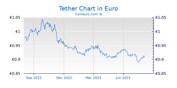 Tether Chart 1 Jahr