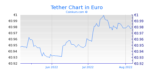Tether Chart 3 Monate