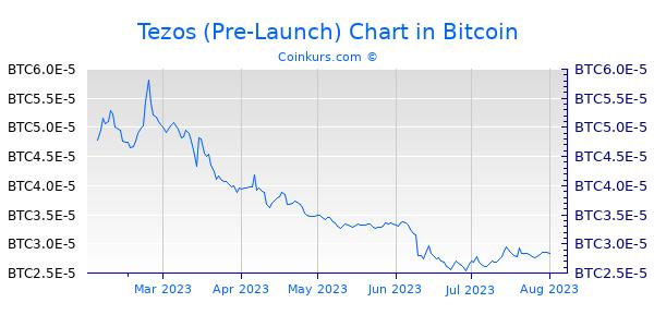 Tezos (Pre-Launch) Chart 6 Monate