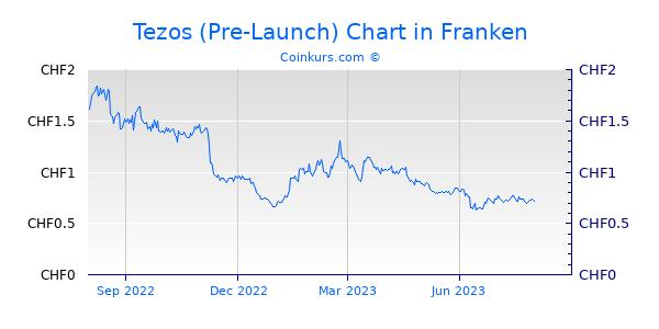 Tezos (Pre-Launch) Chart 1 Jahr