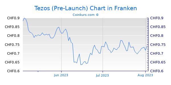 Tezos (Pre-Launch) Chart 3 Monate
