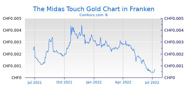 The Midas Touch Gold Chart 1 Jahr