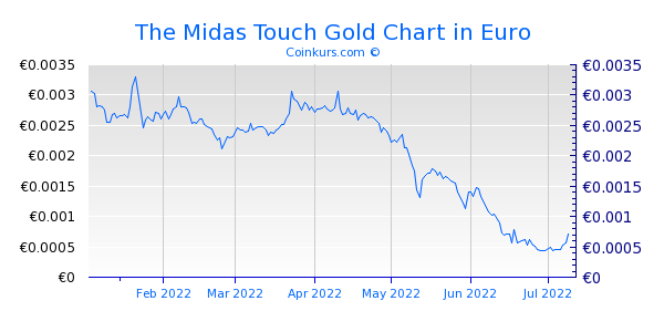 The Midas Touch Gold Chart 6 Monate