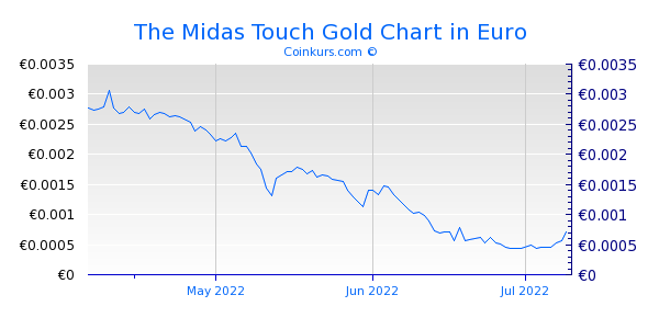 The Midas Touch Gold Chart 3 Monate