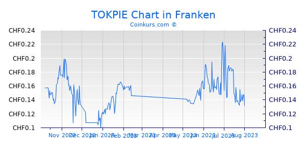 TOKPIE Chart 6 Monate