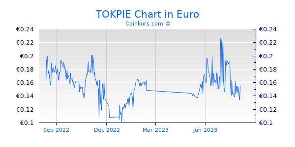 TOKPIE Chart 1 Jahr