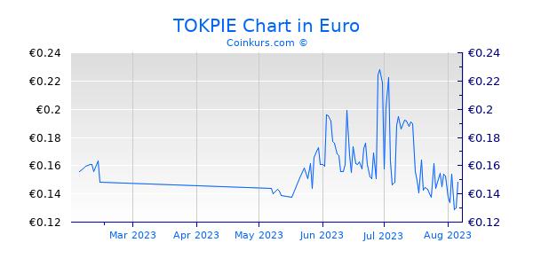 TOKPIE Chart 3 Monate