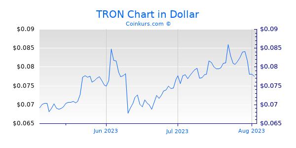 TRON Chart 3 Monate
