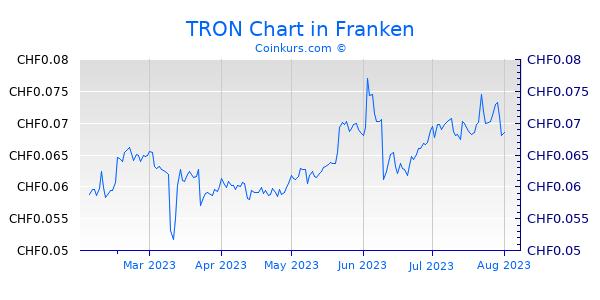 TRON Chart 6 Monate