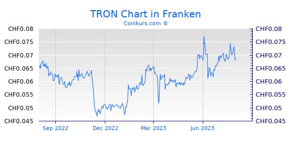 TRON Chart 1 Jahr