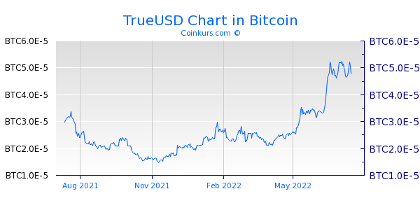 TrueUSD Chart 1 Jahr