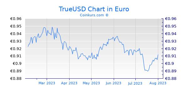 TrueUSD Chart 6 Monate