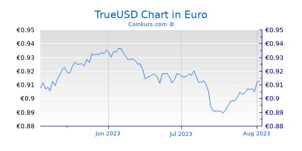 TrueUSD Chart 3 Monate
