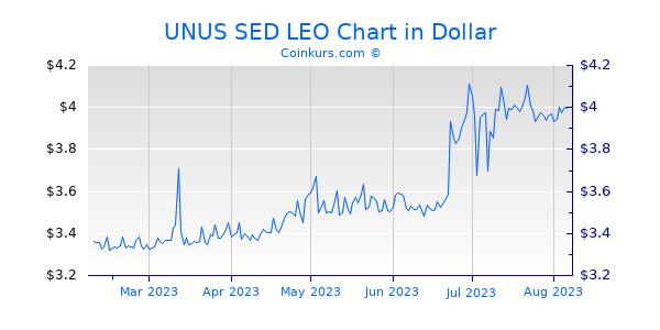 UNUS SED LEO Chart 6 Monate