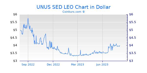 UNUS SED LEO Chart 1 Jahr