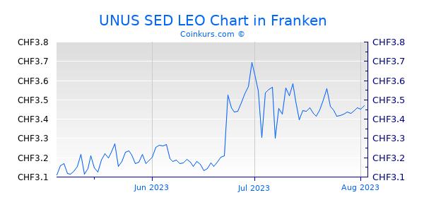UNUS SED LEO Chart 3 Monate