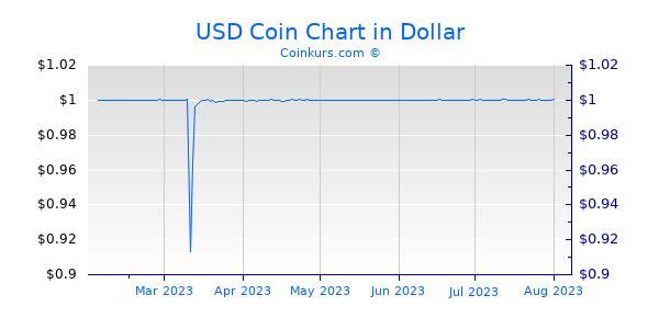 USD Coin Chart 6 Monate