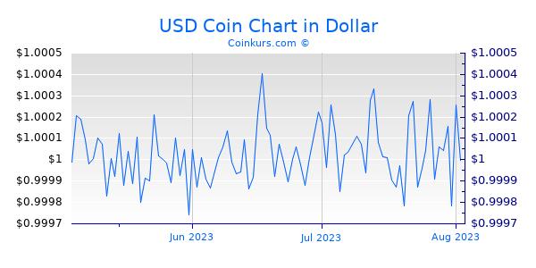 USD Coin Chart 3 Monate