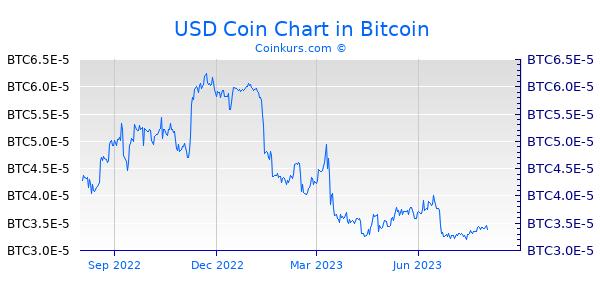 USD Coin Chart 1 Jahr