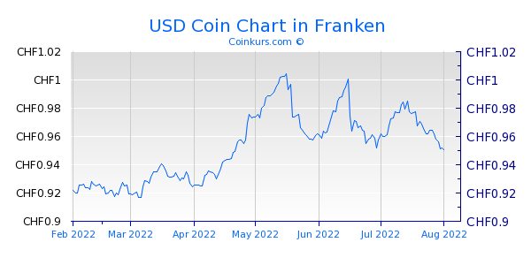 USD Coin Chart 6 Monate