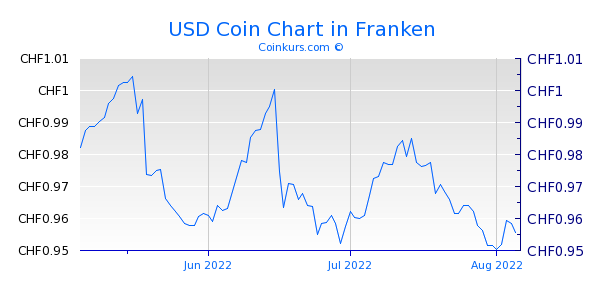 USD Coin Chart 3 Monate