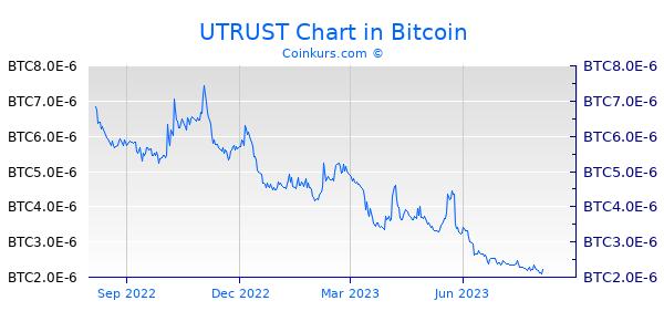 UTRUST Chart 1 Jahr