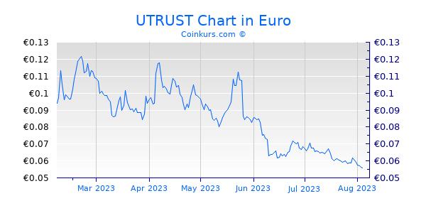 UTRUST Chart 6 Monate