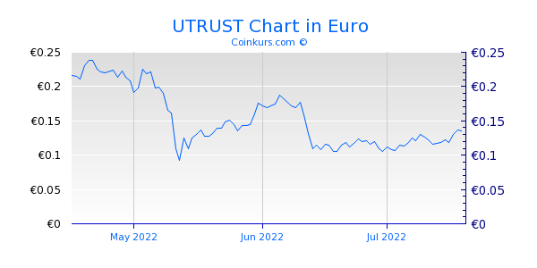 UTRUST Chart 3 Monate