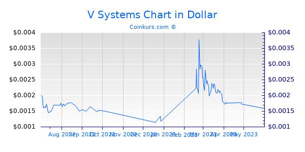V Systems Chart 3 Monate