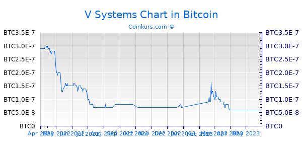 V Systems Chart 6 Monate