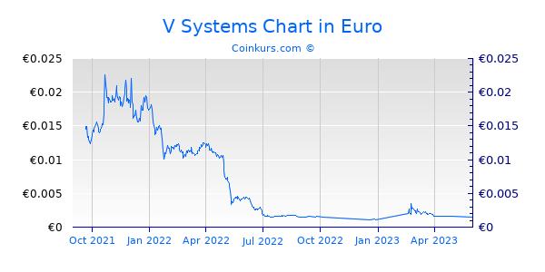 V Systems Chart 1 Jahr
