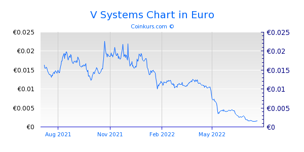 V Systems Chart 1 Jahr